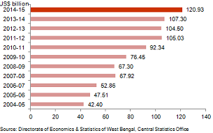 Break up of outstanding investments in West Bengal