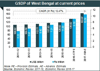 About West Bengal State: Tourism, Industries, Agriculture