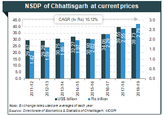 About Chhattisgarh: Information on Industries, Geography