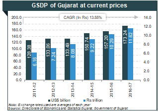 Information About Gujarat – Industries, Economy, Ports