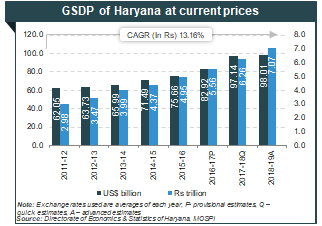 About Haryana: Information on Industries, Geography, Economy