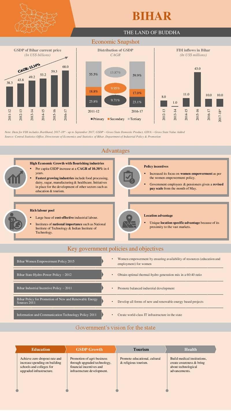 industrial development economic growth  bihar